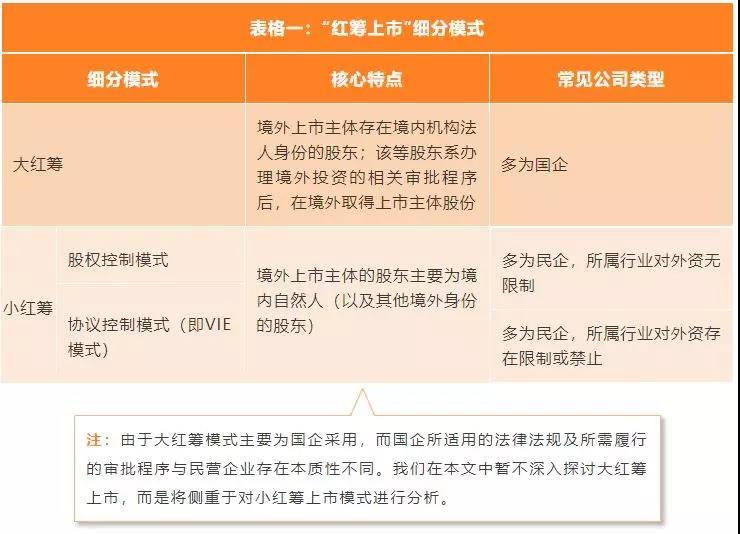 新三板公司香港上市之宏观路径选择